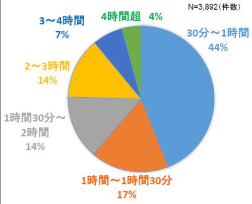 サンプル調査における1カ所あたりの荷待ち時間の分布