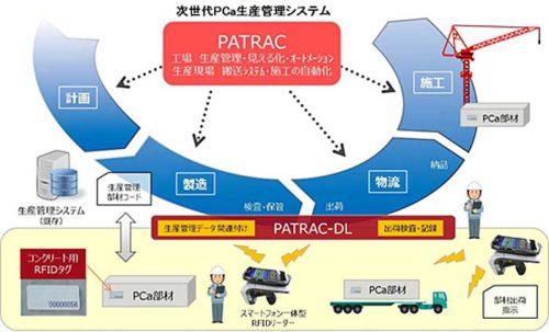 PATRACのイメージ図