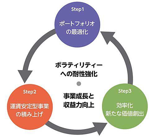 中期経営計画で掲げる基本戦略