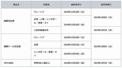 20181226butsuryu1 500x280 - ヤマト運輸、佐川急便、西濃運輸、日本郵便/年末年始の集荷・配達に注意