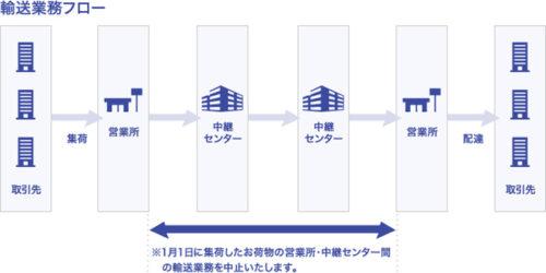 佐川急便の輸送業務フロー