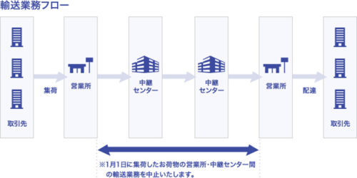 20181226butsuryu2 500x250 - ヤマト運輸、佐川急便、西濃運輸、日本郵便/年末年始の集荷・配達に注意