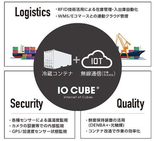 コールドストレージ・ジャパンのサービスモデル