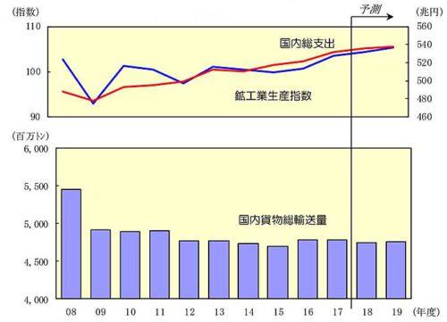 20181226nittsusoken1 500x361 - 日通総研/2019年度は国内貨物輸送量が3年ぶりプラスへ