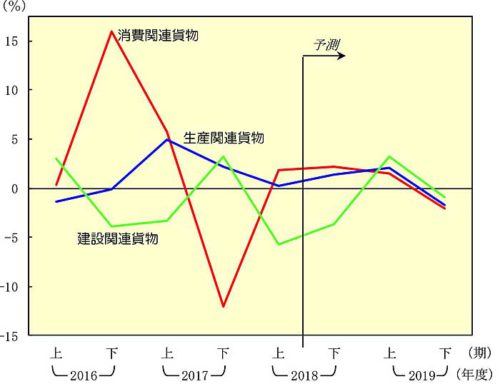 20181226nittsusoken2 500x384 - 日通総研/2019年度は国内貨物輸送量が3年ぶりプラスへ