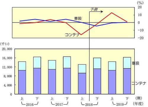 20181226nittsusoken3 500x363 - 日通総研/2019年度は国内貨物輸送量が3年ぶりプラスへ
