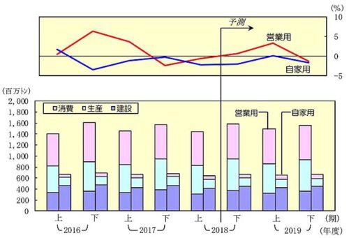 20181226nittsusoken4 500x341 - 日通総研/2019年度は国内貨物輸送量が3年ぶりプラスへ