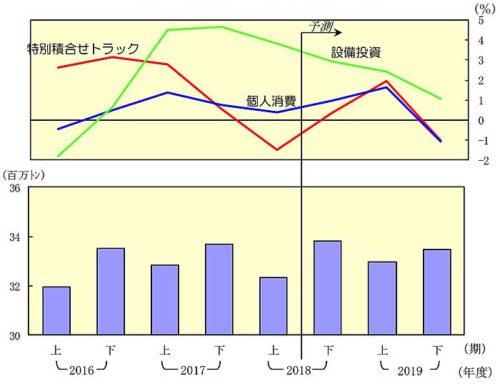 20181226nittsusoken5 500x384 - 日通総研/2019年度は国内貨物輸送量が3年ぶりプラスへ