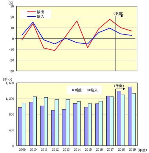 国際航空貨物輸送量の推移