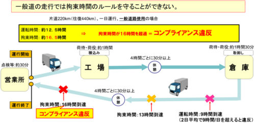 20190104mlit1 500x242 - 国交省/荷主にトラック運送の持続的利用でガイドライン作成
