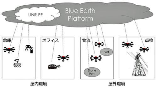 20190109blue 500x282 - ブルーイノベーション/物流ドローン活用、日本郵政キャピタルから資金調達
