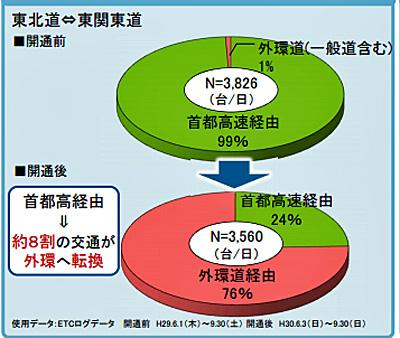 東北道~東関東道 経路分担率の変化