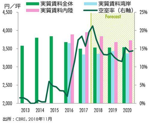 近畿圏の空室率と実質賃料指数