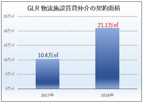 GLR物流施設賃貸仲介の契約面積