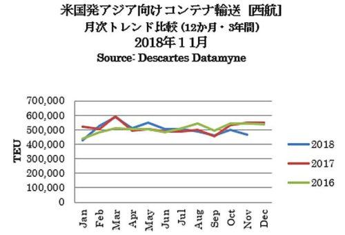 米国発アジア向けコンテナ輸送(西航)月次トレンド比較(12か月・3年間)2018年11月