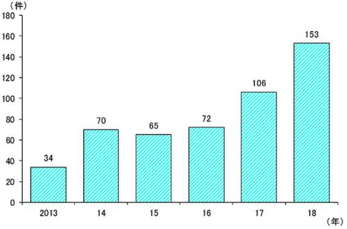 「人手不足倒産」の件数