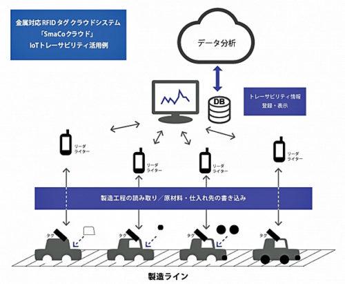 「SmaCoクラウド」IoTトレーサビリティ活用例