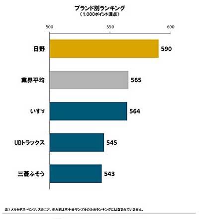 2019年日本大型トラック顧客満足度調査(出典:J.D.パワー)