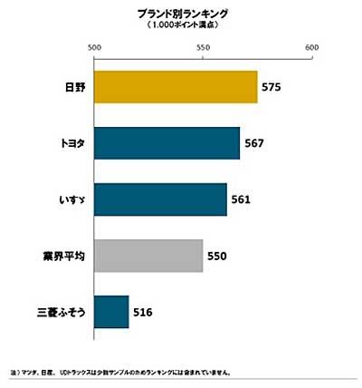 2019年日本小型トラック顧客満足度調査(出典:J.D.パワー)