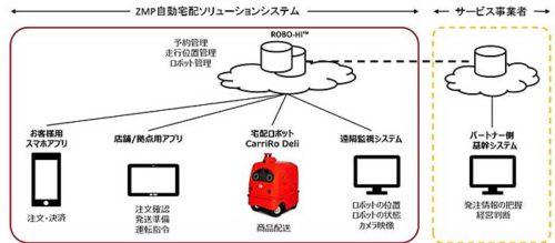 20190118zmp1 500x219 - ZMP/宅配ロボットによるサービス事業パートナー募集
