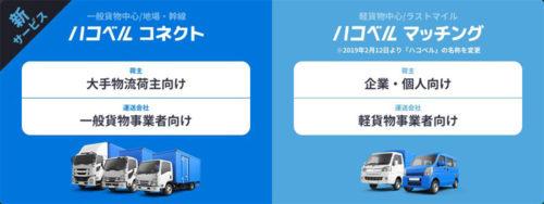 新サービス体系、サービス名称