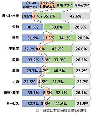 大阪万博開催の影響(業界別)