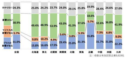 大阪万博開催の影響(全国・地域別)