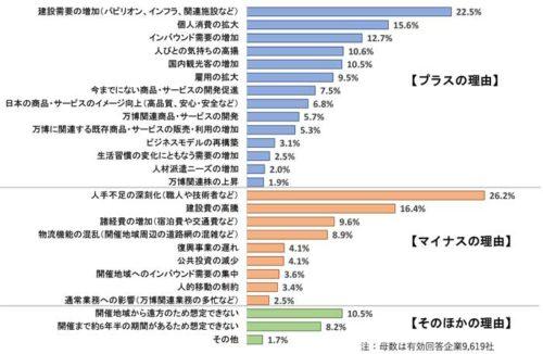 大阪万博開催の影響に関する具体的な理由(複数回答)