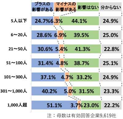 大阪万博開催の影響(従業員規模別)