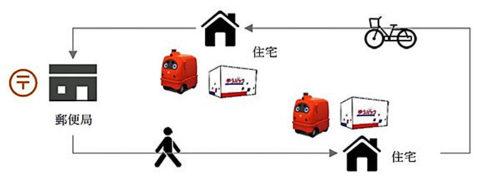 実証実験の概要図 ゆうパック配送の過程で、人の飛び出しや、自転車や人とのすれ違いなどを実験する