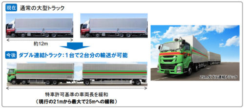 20190129kokkosyo1 500x221 - 国交省/ダブル連結トラックで、特殊車両通行許可基準の車両長25mへ