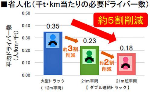 省人化(千t・km当たりの必要ドライバー数)