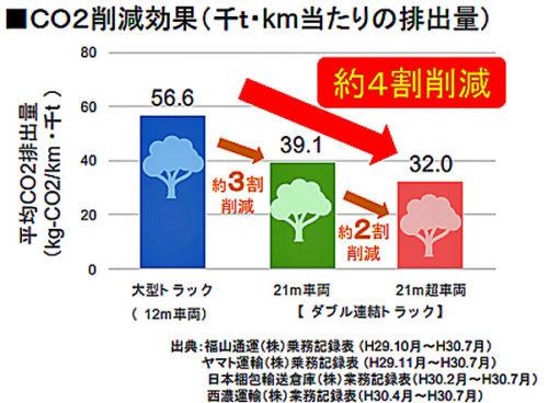 CO2削減効果(千t・km当たりの排出量)