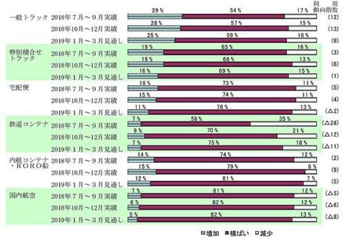 20190201nittsusoken 500x345 - 1~3月の輸送機関利用動向/鉄道コンテナ以外の輸送機関で低下