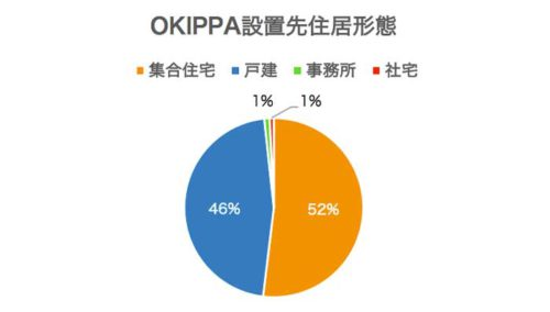 OKIPPAの設置先住居形態