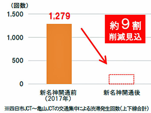 東名阪道の渋滞発生回数