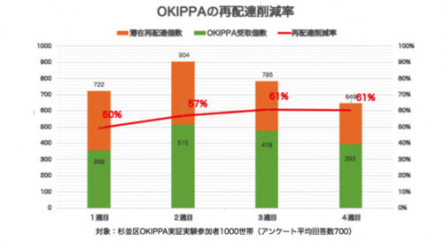 OKIPPAの再配達削減率