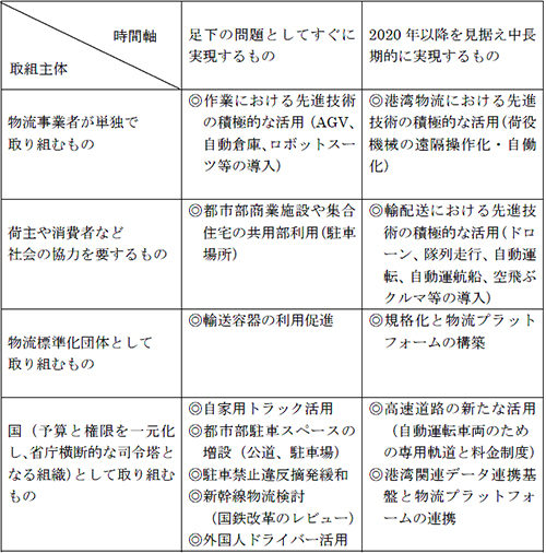 20190207doyukai 500x506 - 経済同友会/物流改革で自家用トラック、新幹線活用等を提言
