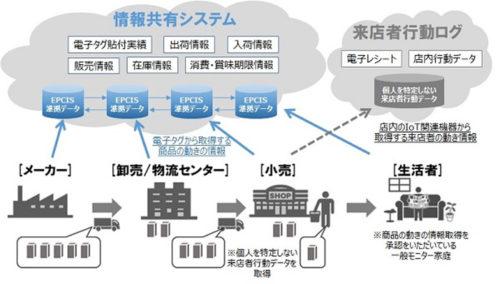 情報共有システムのイメージ