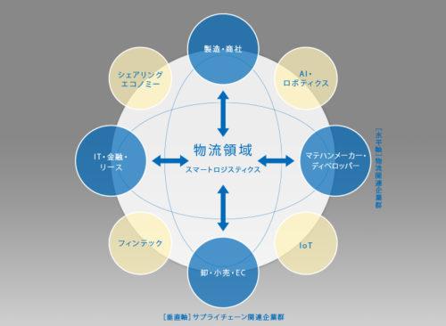 スマートロジスティクス概念図