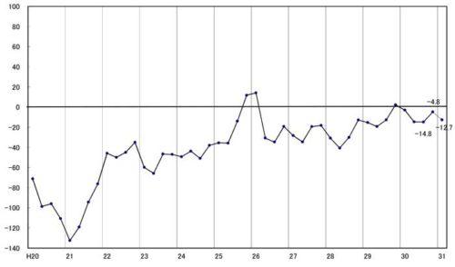 トラック運送業界の景況感の推移 2008年(平成20年)以降
