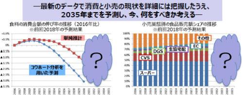 20190213ryuken 500x197 - 2020年代の流通小売市場予測セミナー/流通の変化学ぶ、3月15日開催