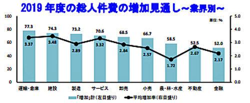 2019年度の総人件費の増加見通し~業界別~