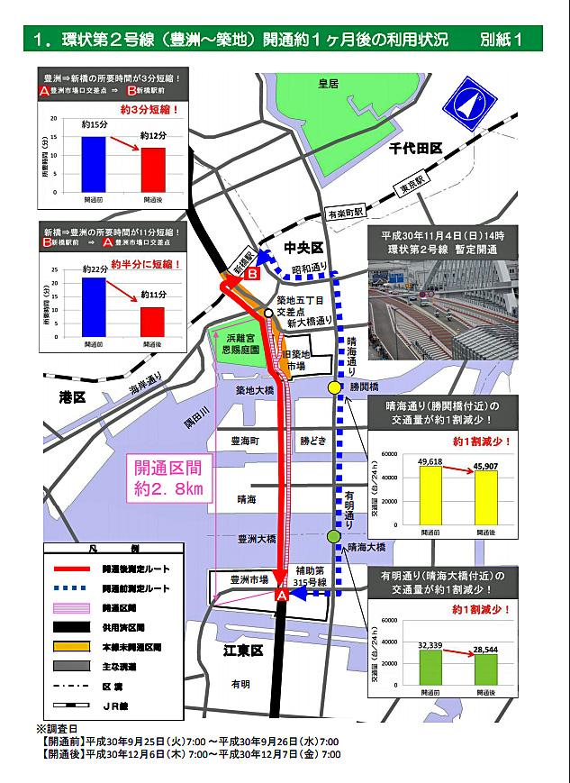環状第2号線/豊洲~築地暫定開通、臨海部と都心部のアクセス性向上 ...