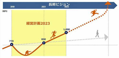 営業利益の成長イメージ