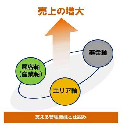 コア事業の成長戦略