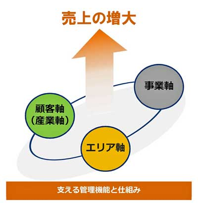 20190222nittsu23 - 日通/2037年に4兆円企業へ、M&Aで海外シェア拡大、持株制移行も視野