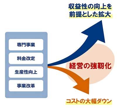 日本事業の強靭化
