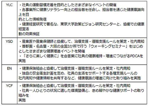 20190226yamatog 500x359 - ヤマトグループ4社/「健康経営優良法人2019」に認定