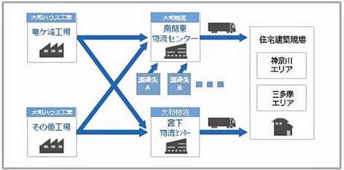 20190228daiwabutsuryu3 500x247 - 大和物流/神奈川で物流総合効率化法認定の物流センター稼働